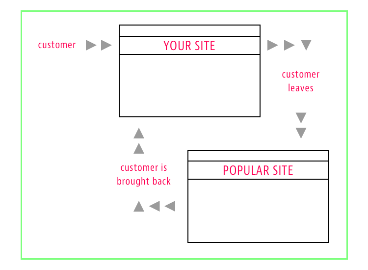 Customer Retargeting